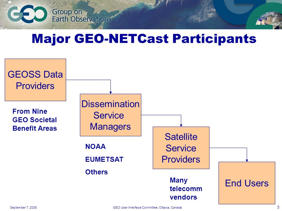 September 7, 2006GEO User Interface Committee, Ottawa, Canada 5 Major GEO-NETCast Participants GEOSS Data Providers Dissemination Service Managers Sat