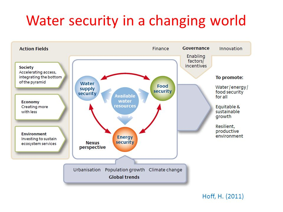 Water security in a changing world Hoff, H. (2011)
