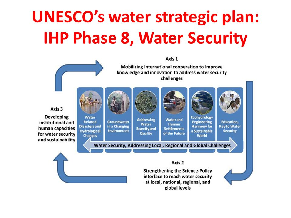 All IHP programmes at basin level Mobilizing all IHP programmes for an integrated sound water sciences at basin scale - FRIEND - HELP, IWRM, ECO-HYDROLOGY - ISARM - G-WADI - PCCP - IFI, IDI, Drought Monitor package - IWQI