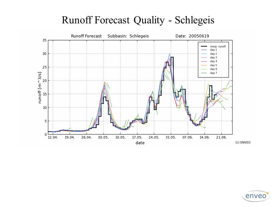 Runoff Forecast Quality - Schlegeis