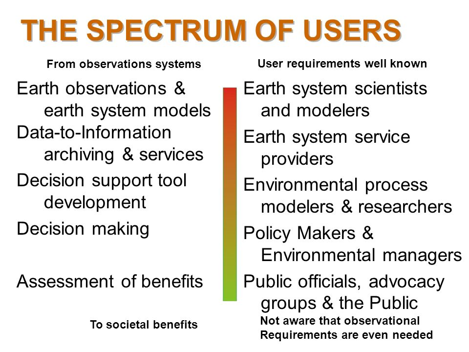 THE SPECTRUM OF USERS Earth observations & earth system models Data-to-Information archiving & services Decision support tool development Decision mak