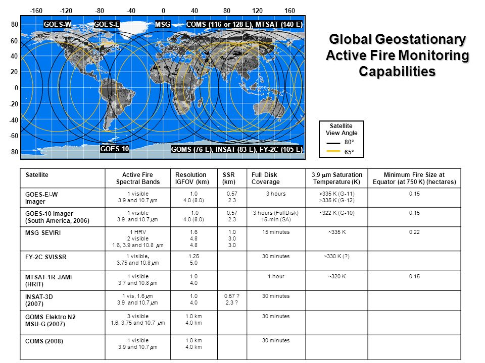 GOFC/GOLD Fire Monitoring and Mapping Theme Geostationary Fire Monitoring Objective To develop an operational global geostationary fire network providing observations of active fires in near real time.