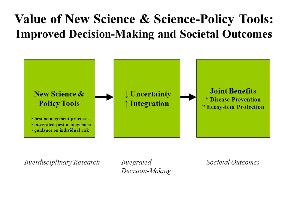 New Science & Policy Tools Uncertainty Integration Joint Benefits * Disease Prevention * Ecosystem Protection Value of New Science & Science-Policy To