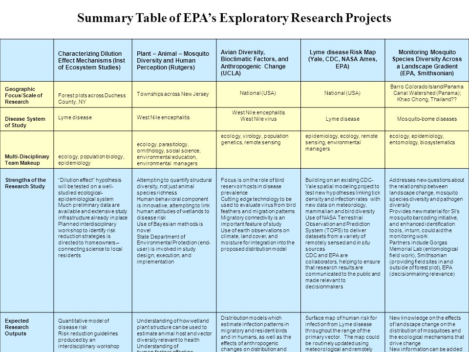 Summary Table of EPAs Exploratory Research Projects Characterizing Dilution Effect Mechanisms (Inst of Ecosystem Studies) Plant – Animal – Mosquito Di