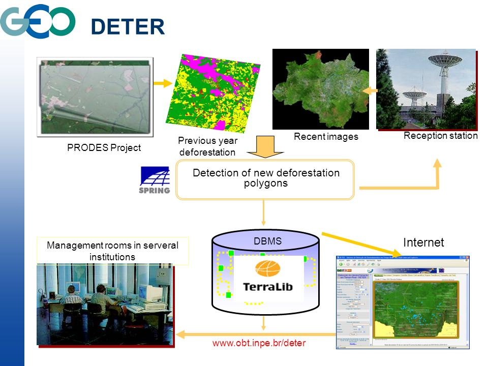 Reception station Produt os DBMS Recent images Previous year deforestation PRODES Project Detection of new deforestation polygons Management rooms in serveral institutions Internet   DETER