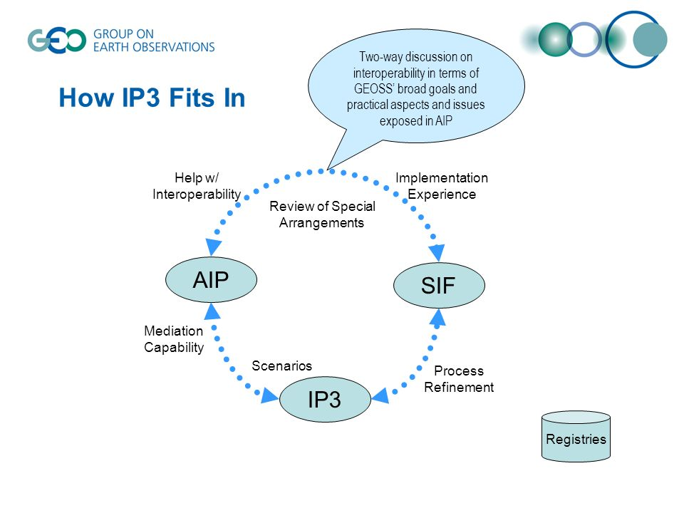 How IP3 Fits In AIP IP3 SIF Implementation Experience Help w/ Interoperability Registries Mediation Capability Process Refinement Review of Special Ar