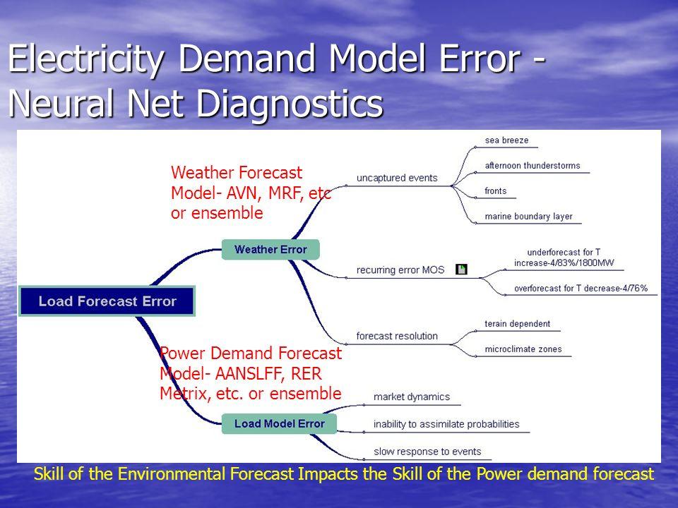 Electricity Demand Model Error - Neural Net Diagnostics Skill of the Environmental Forecast Impacts the Skill of the Power demand forecast Power Deman