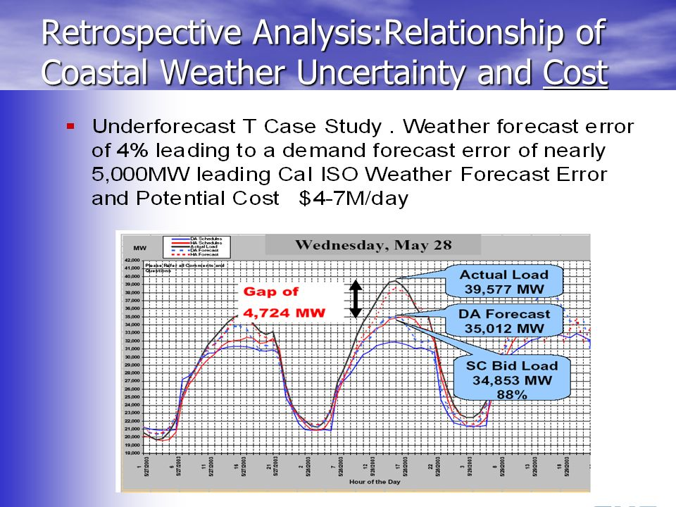 Retrospective Analysis:Relationship of Coastal Weather Uncertainty and Cost