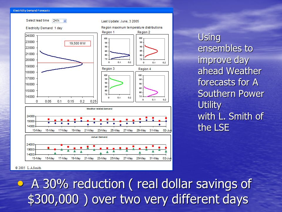 Using ensembles to improve day ahead Weather forecasts for A Southern Power Utility with L. Smith of the LSE A 30% reduction ( real dollar savings of