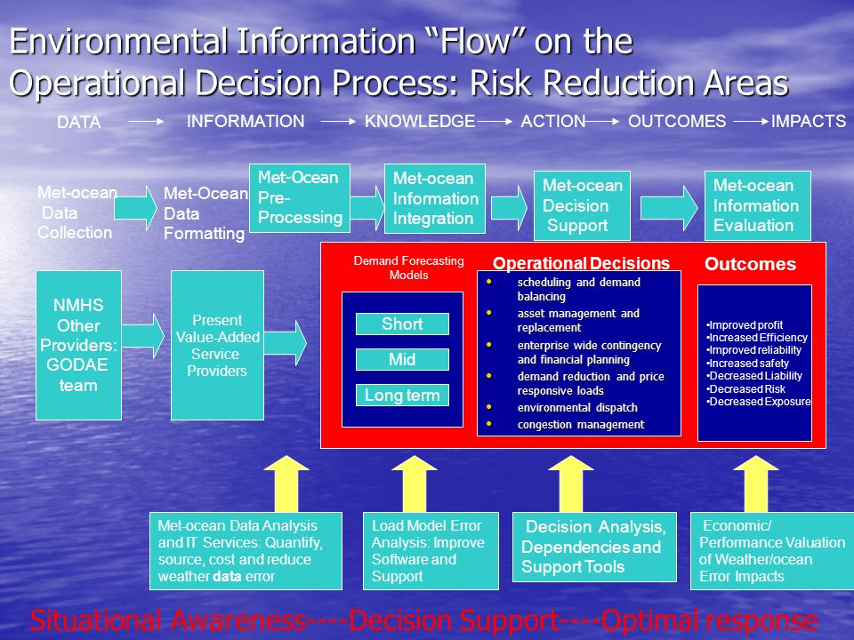 Environmental Information Flow on the Operational Decision Process: Risk Reduction Areas scheduling and demand balancing scheduling and demand balancing asset management and replacement asset management and replacement enterprise wide contingency and financial planning enterprise wide contingency and financial planning demand reduction and price responsive loads demand reduction and price responsive loads environmental dispatch environmental dispatch congestion management congestion management NMHS Other Providers: GODAE team Met-ocean Data Collection Present Value-Added Service Providers Met-Ocean Data Formatting Met-ocean Data Analysis and IT Services: Quantify, source, cost and reduce weather data error Short Mid Long term Demand Forecasting Models Met-Ocean Pre- Processing DATA INFORMATIONKNOWLEDGEACTIONOUTCOMESIMPACTS Load Model Error Analysis: Improve Software and Support Economic/ Performance Valuation of Weather/ocean Error Impacts Decision Analysis, Dependencies and Support Tools Met-ocean Information Integration Met-ocean Information Evaluation Improved profit Increased Efficiency Improved reliability Increased safety Decreased Liability Decreased Risk Decreased Exposure Met-ocean Decision Support Operational Decisions Outcomes Situational Awareness----Decision Support----Optimal response