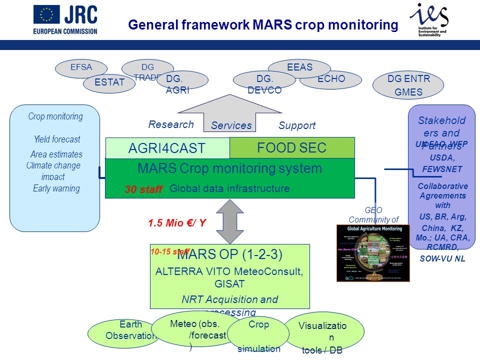 ECHO DG TRADE General framework MARS crop monitoring MARS Crop monitoring system Global data infrastructure FOOD SEC AGRI4CAST GEO Community of Practice Climate change impact Crop monitoring Yield forecast Area estimates Early warning Research ServicesSupport DG.