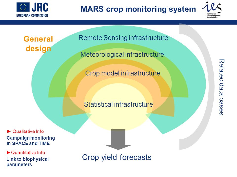 Statistical infrastructure Remote Sensing infrastructure Meteorological infrastructure Crop model infrastructure Crop yield forecasts MARS crop monito