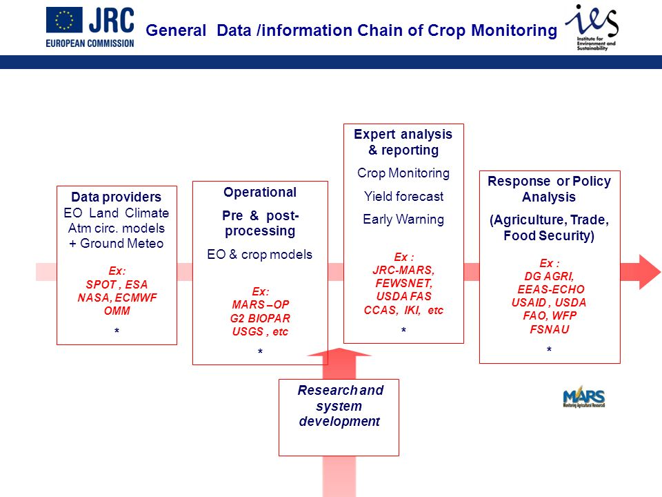 General Data /information Chain of Crop Monitoring Data providers EO Land Climate Atm circ. models + Ground Meteo Ex: SPOT, ESA NASA, ECMWF OMM * Oper