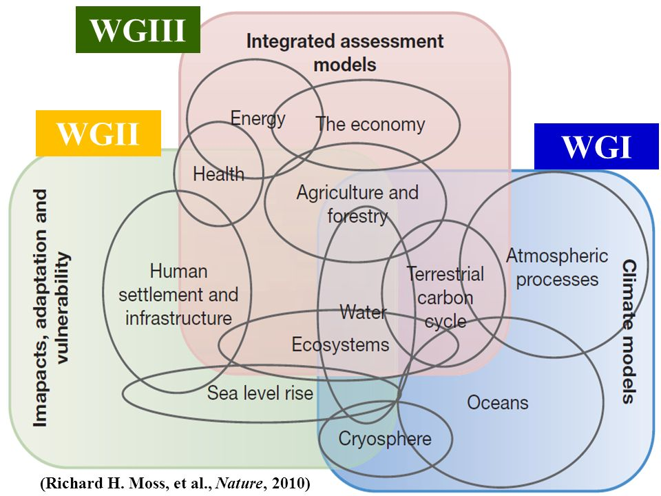 http://hydro.iis.u-tokyo.ac.jp/ 2 (Richard H. Moss, et al., Nature, 2010) WGIII WGI WGII