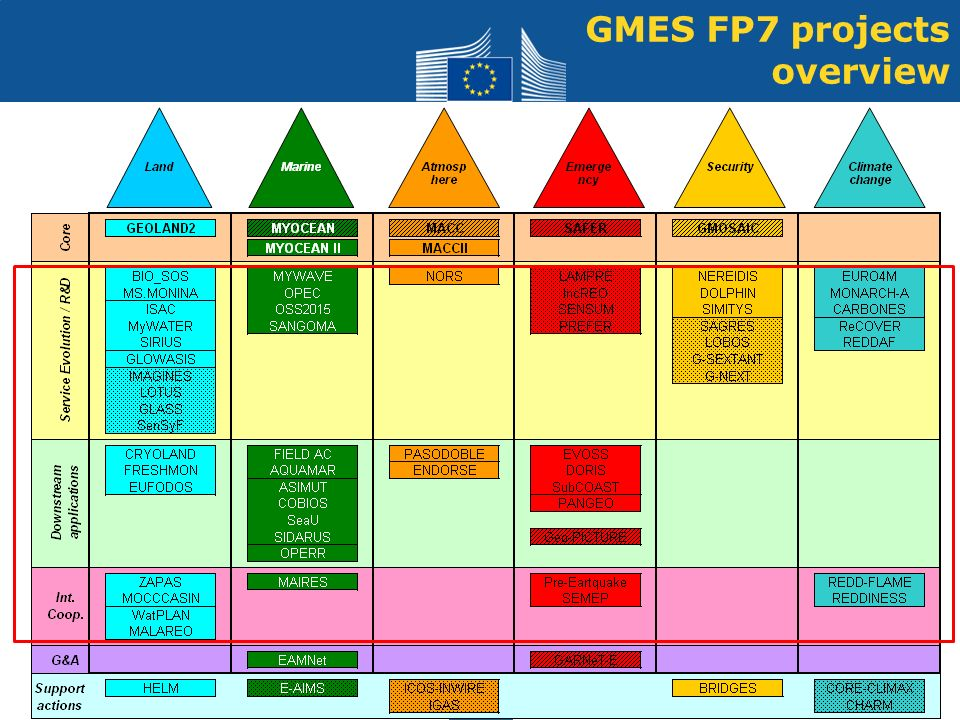 26/06/20129 GMES FP7 projects overview