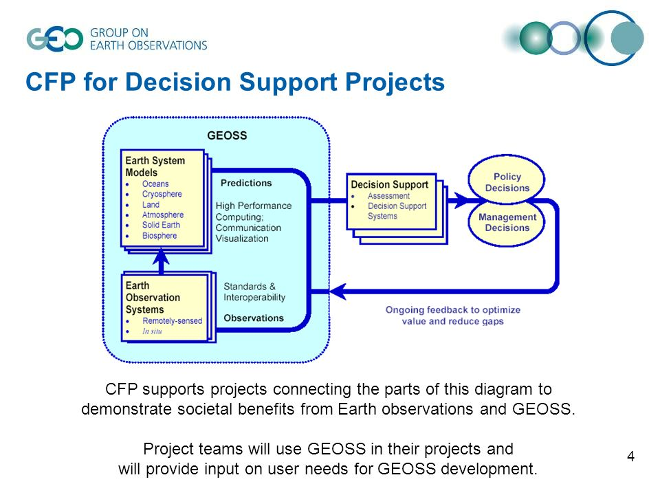 4 CFP for Decision Support Projects CFP supports projects connecting the parts of this diagram to demonstrate societal benefits from Earth observation