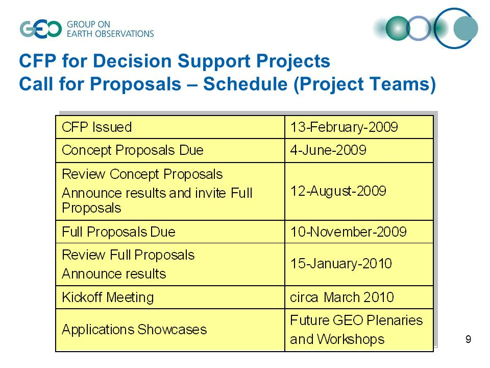 9 CFP for Decision Support Projects Call for Proposals – Schedule (Project Teams)