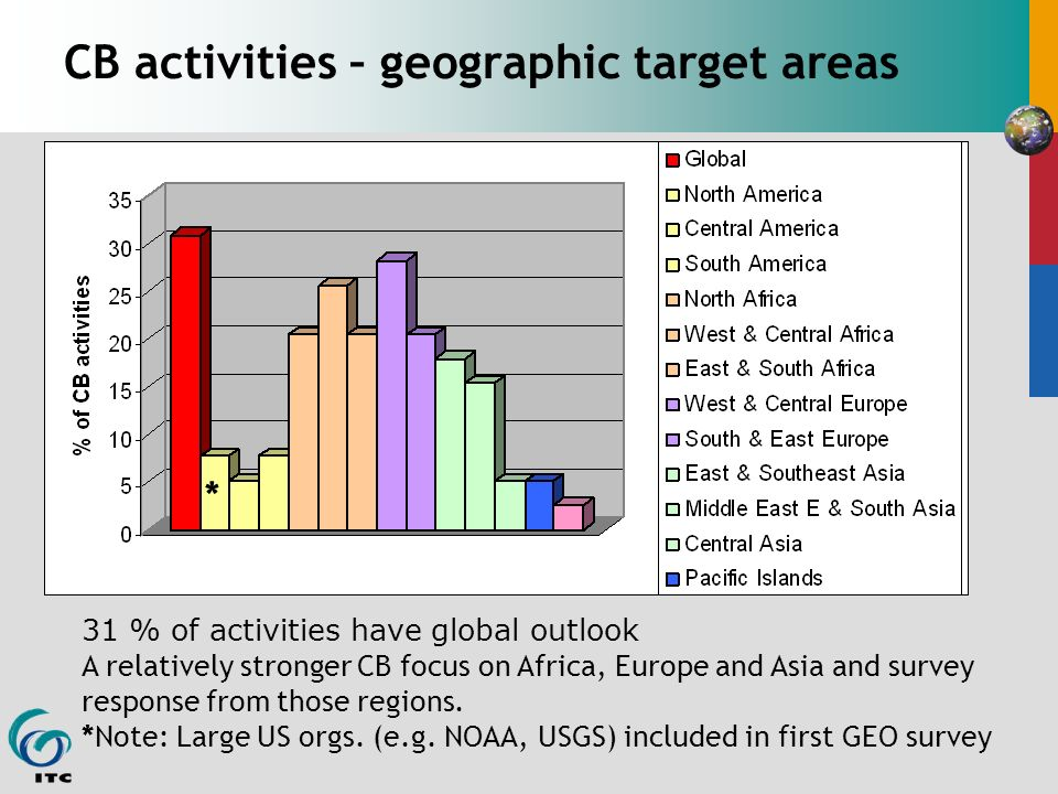 CB activities – geographic target areas 31 % of activities have global outlook A relatively stronger CB focus on Africa, Europe and Asia and survey response from those regions.