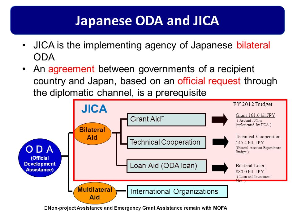 JICA is the implementing agency of Japanese bilateral ODA An agreement between governments of a recipient country and Japan, based on an official requ