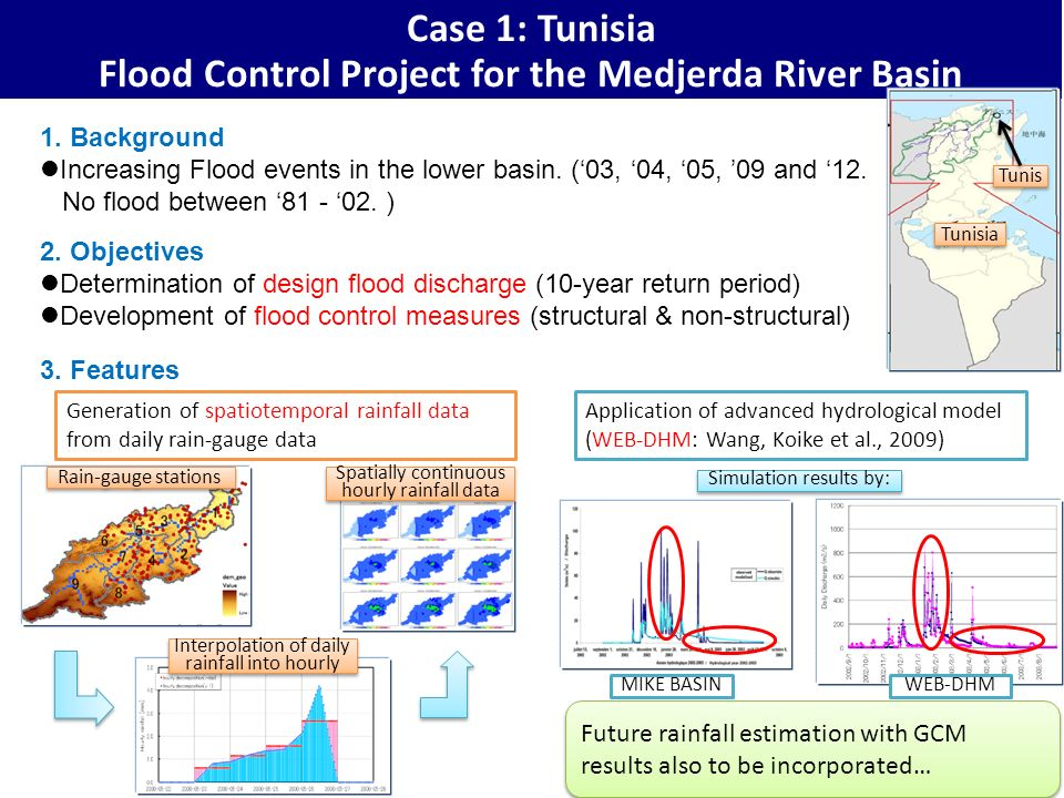 Case 1: Tunisia Flood Control Project for the Medjerda River Basin 1. Background Increasing Flood events in the lower basin. (03, 04, 05, 09 and 12. N