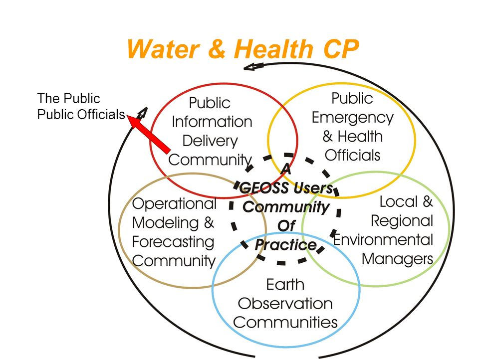 Water & Health CP The Public Public Officials