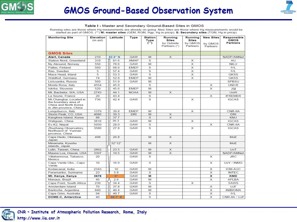 GMOS Ground-Based Observation System CNR – Institute of Atmospheric Pollution Research, Rome, Italy http://www.iia.cnr.it