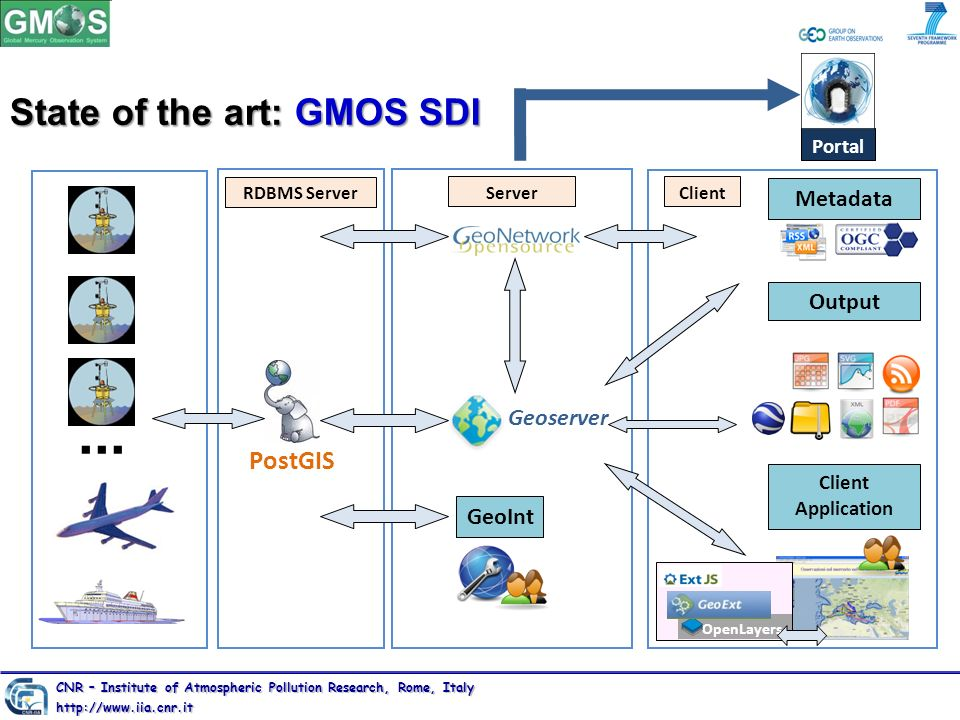 Metadata Output RDBMS Server ServerClient GeoInt Client Application PostGIS Geoserver Portal OpenLayers... State of the art: GMOS SDI CNR – Institute