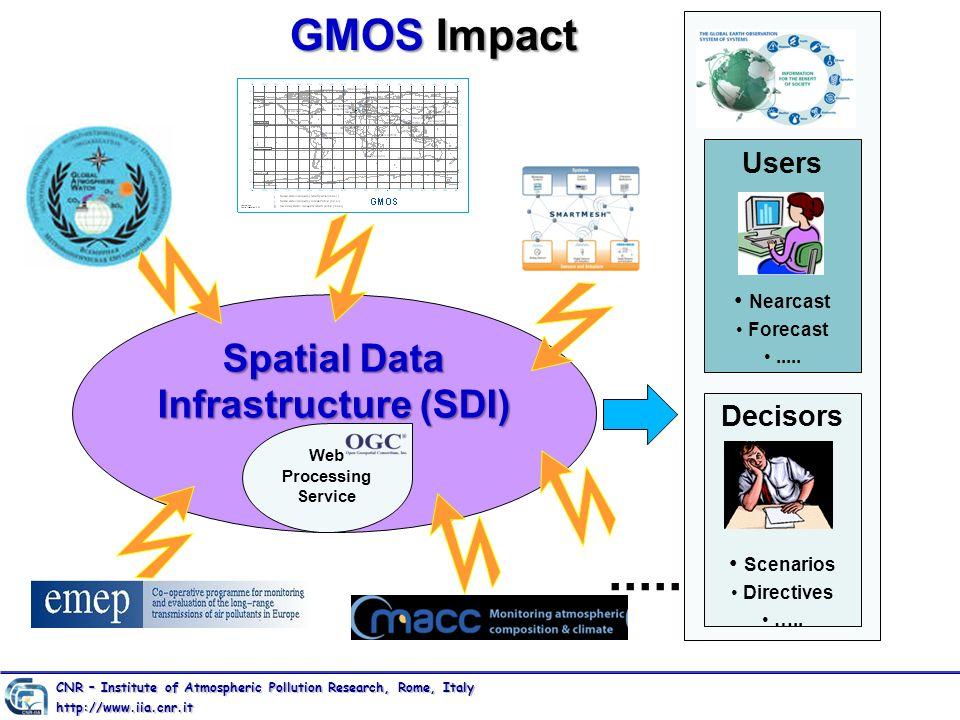 GMOS Impact Spatial Data Infrastructure (SDI) Web Processing Service..... Users Nearcast Forecast..... Decisors Scenarios Directives ….. CNR – Institu