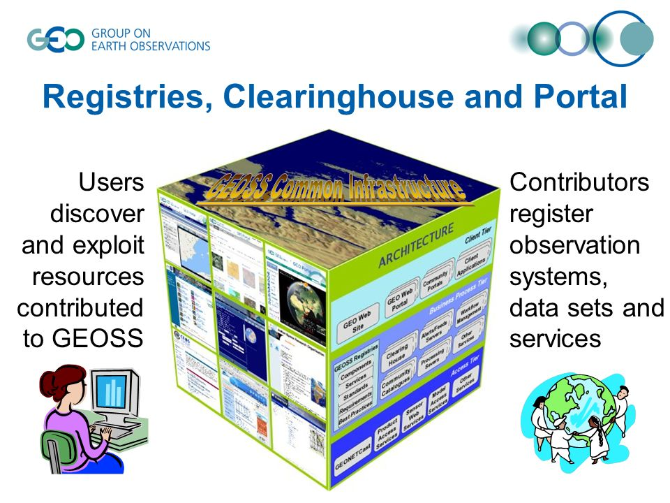 © GEO Secretariat Registries, Clearinghouse and Portal Contributors register observation systems, data sets and services Users discover and exploit resources contributed to GEOSS