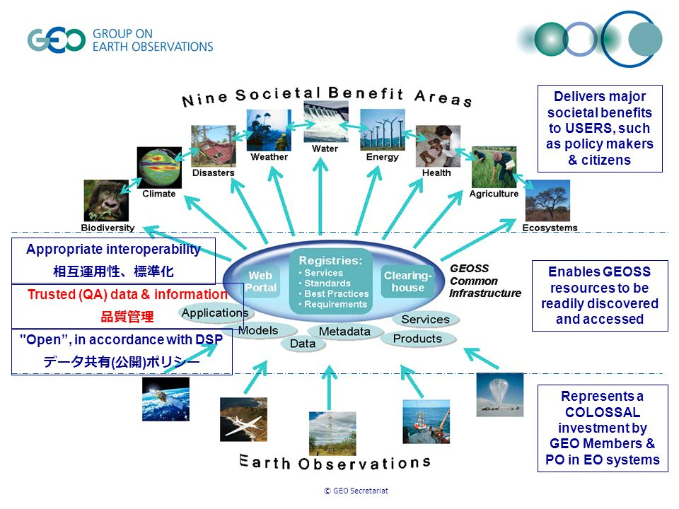 Represents a COLOSSAL investment by GEO Members & PO in EO systems Delivers major societal benefits to USERS, such as policy makers & citizens Enables GEOSS resources to be readily discovered and accessed Appropriate interoperability Trusted (QA) data & information Open, in accordance with DSP ( )
