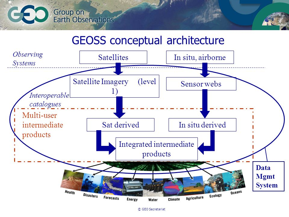 © GEO Secretariat GEOSS conceptual architecture SatellitesIn situ, airborne Satellite Imagery (level 1) Sensor webs Sat derivedIn situ derived Integrated intermediate products Multi-user intermediate products Interoperable catalogues Observing Systems Data Mgmt System