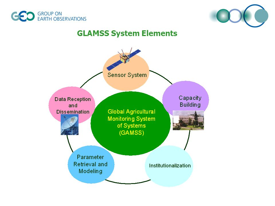 GLAMSS System Elements