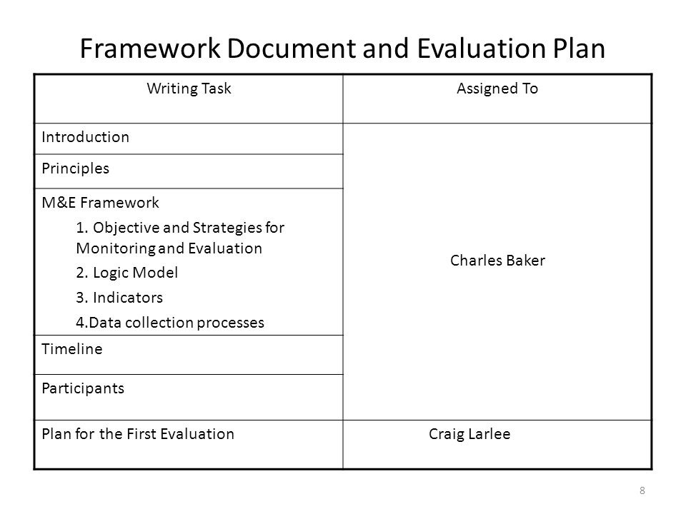 8 Framework Document and Evaluation Plan Writing TaskAssigned To Introduction Charles Baker Principles M&E Framework 1.
