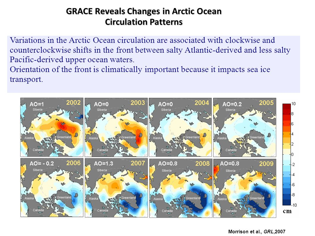 Variations in the Arctic Ocean circulation are associated with clockwise and counterclockwise shifts in the front between salty Atlantic-derived and less salty Pacific-derived upper ocean waters.