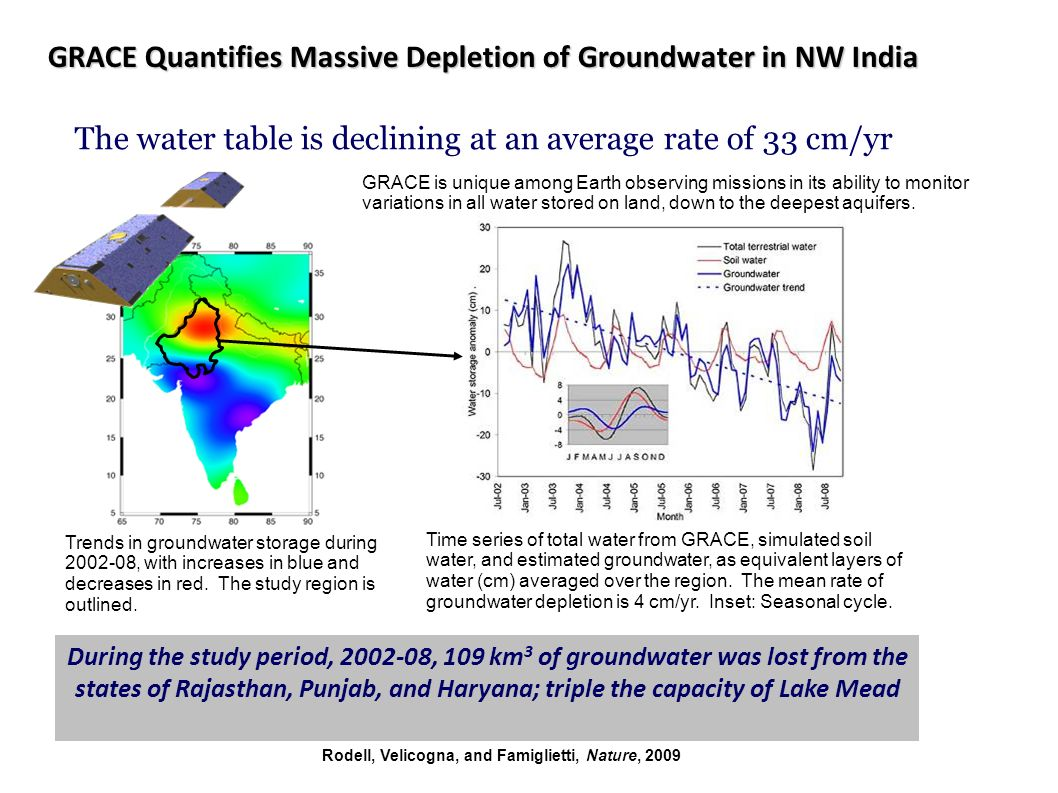 GRACE Quantifies Massive Depletion of Groundwater in NW India The water table is declining at an average rate of 33 cm/yr During the study period, 2002-08, 109 km 3 of groundwater was lost from the states of Rajasthan, Punjab, and Haryana; triple the capacity of Lake Mead GRACE is unique among Earth observing missions in its ability to monitor variations in all water stored on land, down to the deepest aquifers.