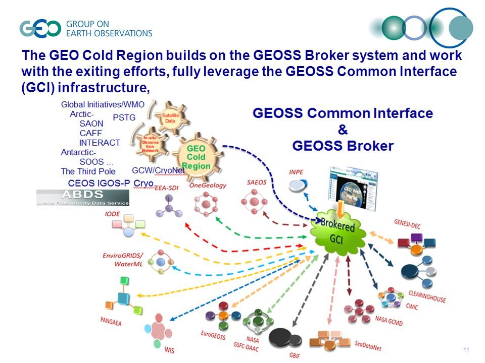 11 The GEO Cold Region builds on the GEOSS Broker system and work with the exiting efforts, fully leverage the GEOSS Common Interface (GCI) infrastructure,