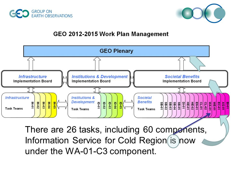 There are 26 tasks, including 60 components, Information Service for Cold Region is now under the WA-01-C3 component.