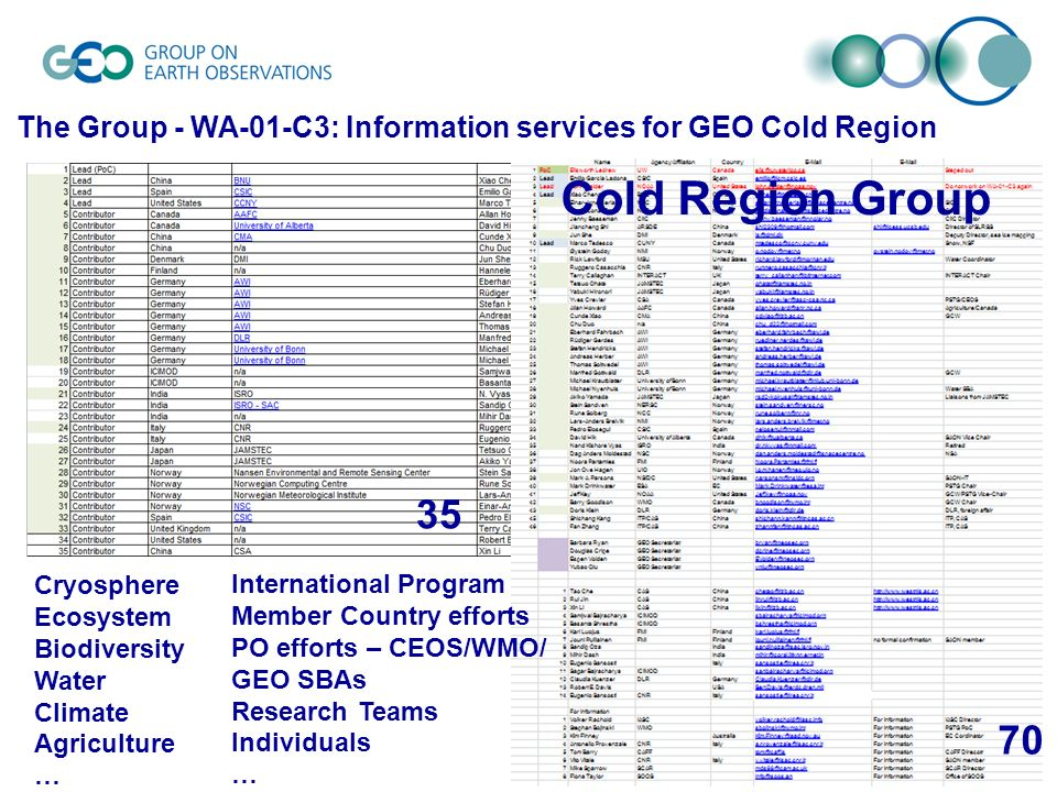 6 The Group - WA-01-C3: Information services for GEO Cold Region Cryosphere Ecosystem Biodiversity Water Climate Agriculture … International Program Member Country efforts PO efforts – CEOS/WMO/ GEO SBAs Research Teams Individuals … Cold Region Group