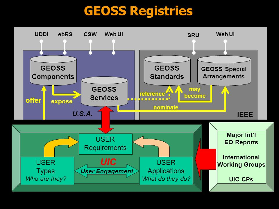Earth Sciences Sector Canada Centre for Remote Sensing The GEOSS Architecture Users and Scientific Communities Served By GEOSS Common Approaches Systems within their Mandates Success begins and ends on this side of the architecture User Requirements