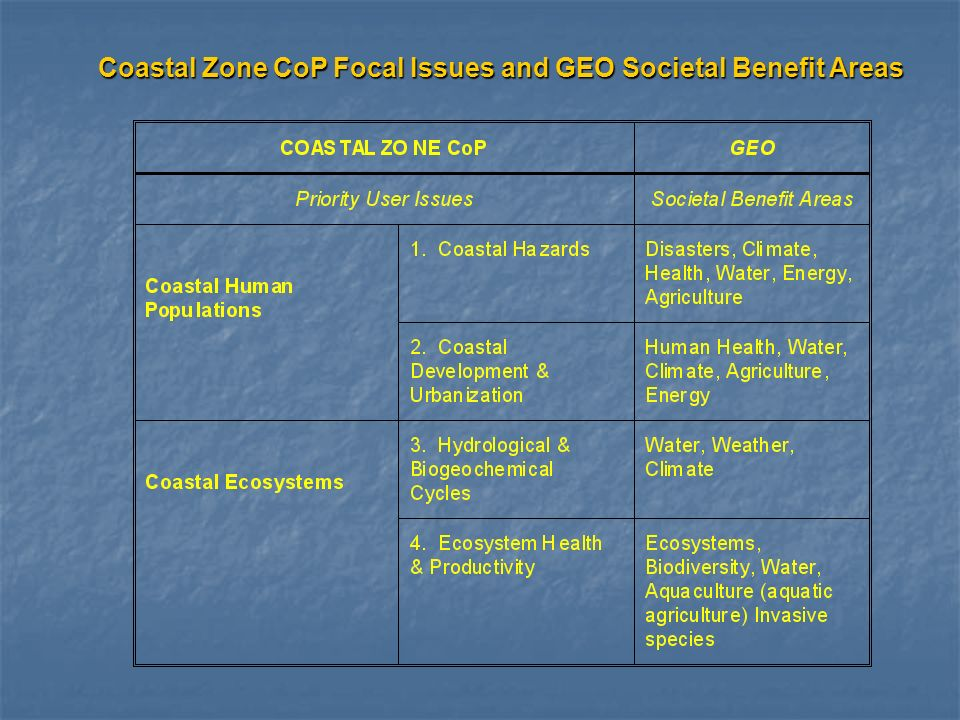 Coastal Zone CoP Focal Issues and GEO Societal Benefit Areas