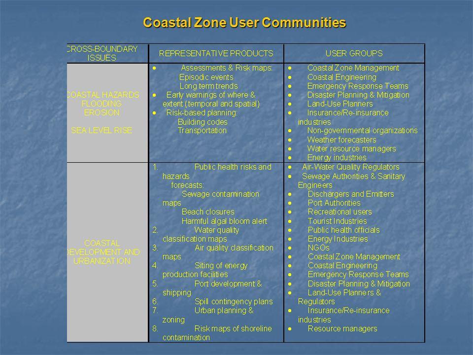 Coastal Zone User Communities