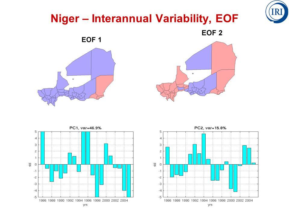 Niger – Interannual Variability, EOF