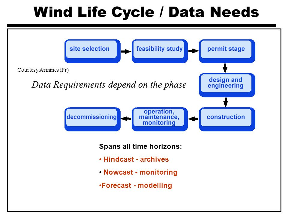 Wind Life Cycle / Data Needs Courtesy Armines (Fr) Spans all time horizons: Hindcast - archives Nowcast - monitoring Forecast - modelling Data Require