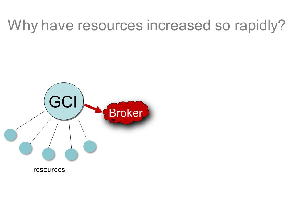 GCI Broker Why have resources increased so rapidly? resources