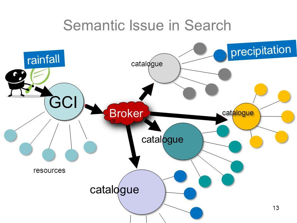 Semantic Issue in Search 13 GCI catalogue Broker catalogue resources rainfall precipitation