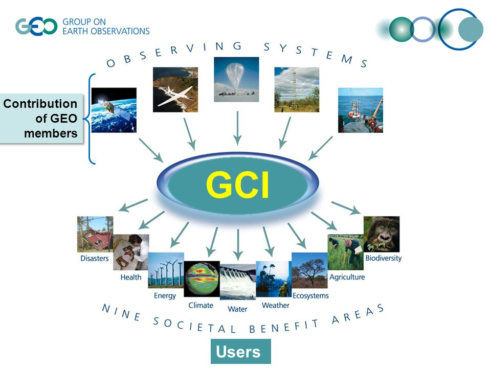 Contribution of GEO members Contribution of GEO members Users GCI