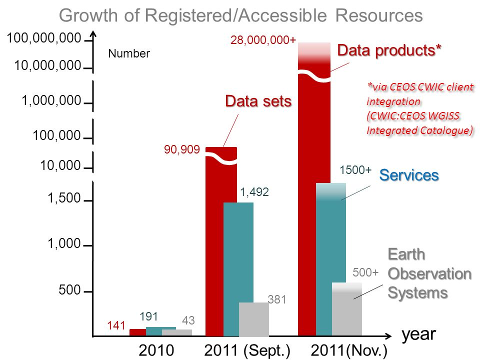 Growth of Registered/Accessible Resources Data products* year Number Earth Observation Systems Services 2011(Nov.)2010 500 141 28,000,000+ 1,000 1,500