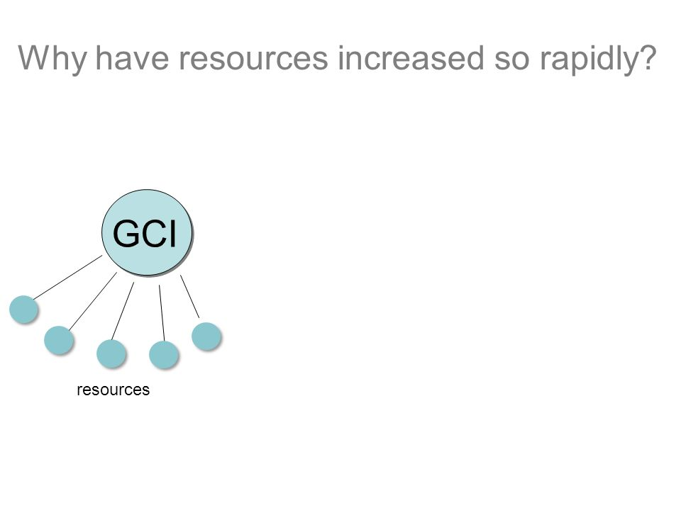 GCI Why have resources increased so rapidly? resources