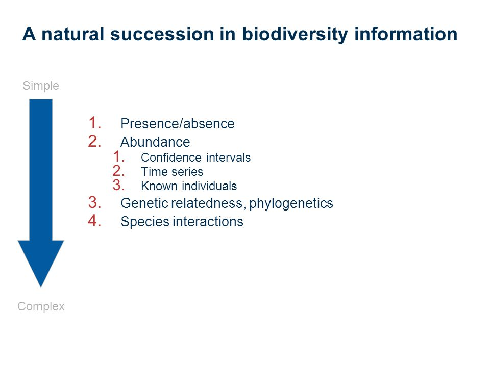 A natural succession in biodiversity information 1.