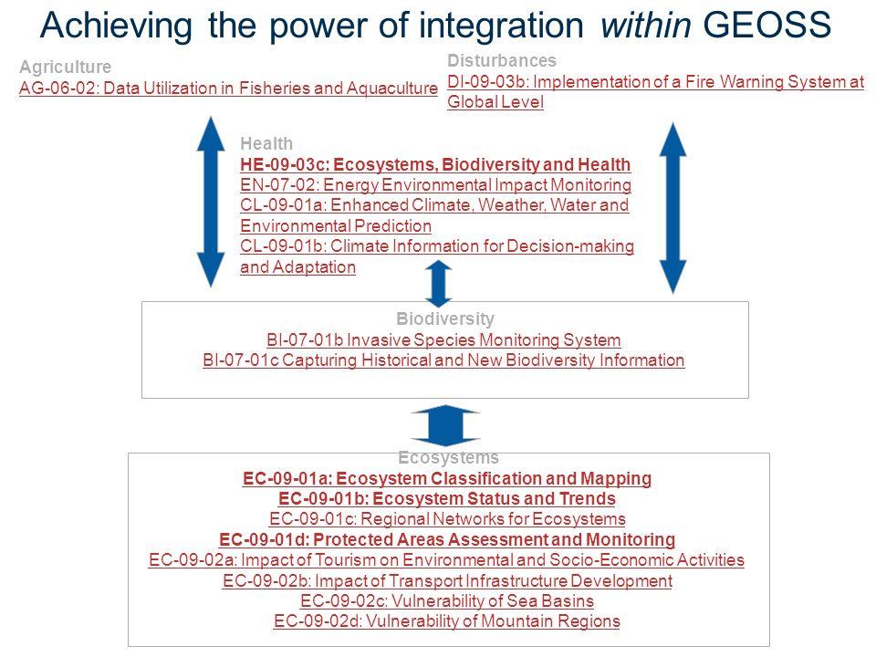 Achieving the power of integration within GEOSS Biodiversity BI-07-01b Invasive Species Monitoring System BI-07-01c Capturing Historical and New Biodi